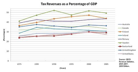 475px-Tax-Revenues-As-GDP-Percentage-%2875-05%29.JPG