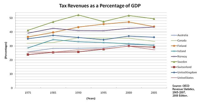 Tax Revenues as GDP Percentage By Sugar-Baby-Love (Own work) [CC0], via Wikimedia Commons