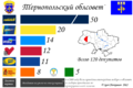 Ternopol Oblast local election, 2009.png