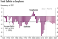 Total Deficits or Surpluses.png