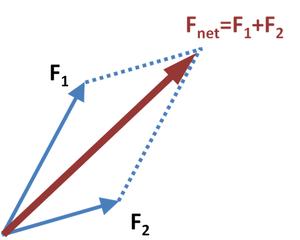 Paralelogramo de fuerzas - Wikipedia, la enciclopedia libre