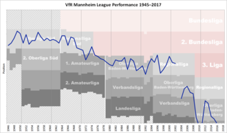VfR Mannheim - Historical chart of VfR Mannheim league performance after WWII