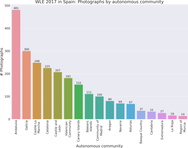 Photographs by autonomous community in Wiki Loves Earth 2017 in Spain.