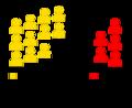 Weinsberg Gemeinderat Sitzverteilung seit 2004.png