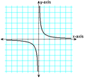 Y=1divided by x.PNG