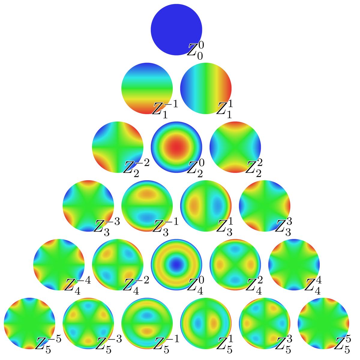 Zernike polynomials - Wikipedia