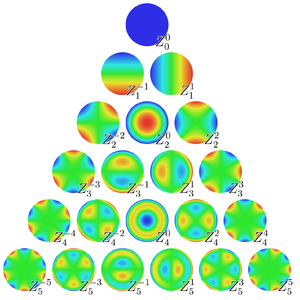 Aberrations of the eye - Plots of Zernike polynomials in the unit disk