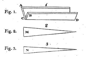 Kaleidoscope - The basic configuration of reflecting surfaces in the kaleidoscope, as illustrated in the 1817 patent. Fig. 2 and Fig. 3 show alternative shapes of the reflectors.