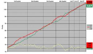 2009 NBA Playoffs - Game 6 running score
