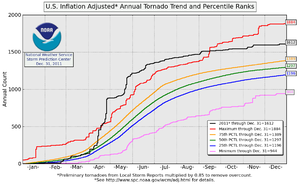 Tornadoes of 2011 - Graph of the 2011 United States tornado count