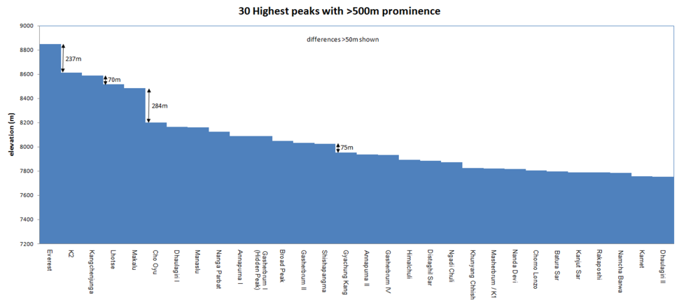 30 highest peaks with more than 500m prominence