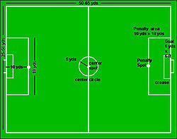 five a side football   wikipediadiagram of seven a side football pitch showing pitch markings and dimensions