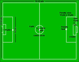 Five-a-side football - Seven-a-side pitch markings. Dimensions and shape of penalty area may differ for other variants.
