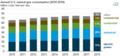 Annual U.S. natural gas consumption by sector from 2010 through 2018 (40497627393).png
