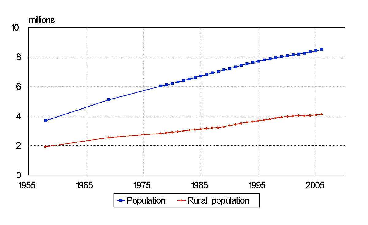 Demographics of Azerbaijan - Wikipedia