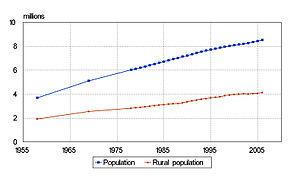 Demographics of Azerbaijan - Azerbaijan: Population and rural population 1958-2006 (in millions). Statistical Committee of Azerbaijan, yearbooks from various years.