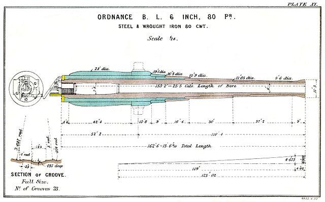 Steel Production Flow Chart: BL 6 inch Mk I gun construction diagram.jpg - Wikimedia Commons,Chart