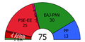 Basque Parliament standings, 2009.png