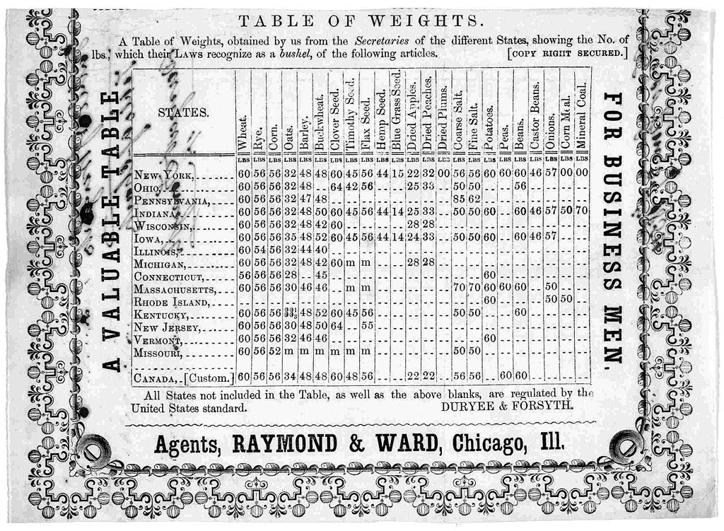 Swing Weight Chart: Bushel Table of States.jpg - Wikimedia Commons,Chart