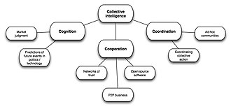 Collective intelligence - Image: CI types 1s 2