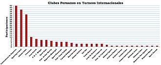 Peruvian football clubs in international competitions - Participaciones de Clubes Peruanos en Torneos Internacionales.