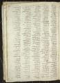 Codex trivulzianus Image 97.png