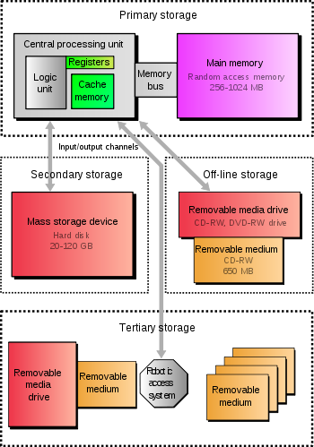 Various forms of storage, divided according to their distance from the central processing unit. The fundamental components of a general-purpose computer are arithmetic and logic unit, control circuitry, storage space, and input/output devices. Technology and capacity as in common home computers around 2005.