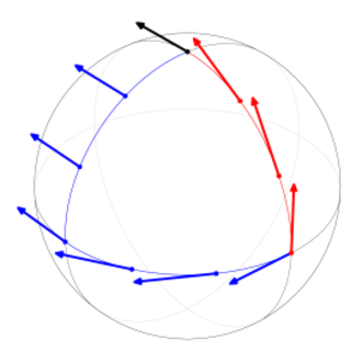Connection (mathematics) - Parallel transport (of black arrow) on a sphere. Blue and red arrows represent parallel transports in different directions but ending at the same lower right point. The fact that they end up not pointing in the same direction is a result of the curvature of the sphere.