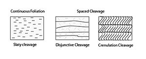 Cleavage (geology) - Schematic drawing of continuous and spaced cleavage
