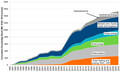 Cumulative RES knowledge stock induced by public R&D expenditures of the EC (Mil. EUR, BAU scenario).png