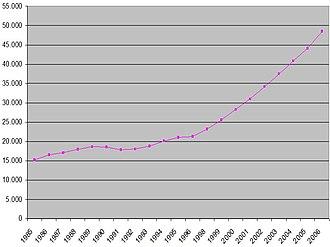 Valdemoro - Valdemero's population (1985-2006).