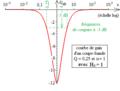Diagramme de Bode d'un deuxième ordre du type coupe-bande à gain minimal non nul - courbe de gain.png