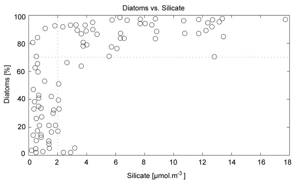 Diatoms Egge and Aksnes 1992 plot