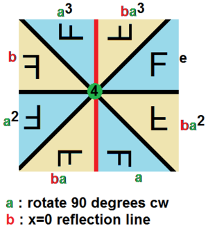 Examples of groups - Image: Dihedral group 4 example