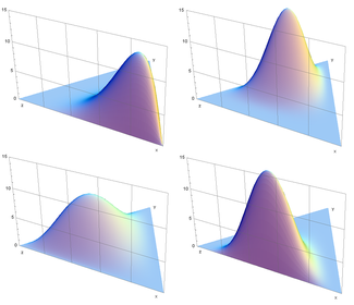 Several images of the probability density of the Dirichlet distribution when K=3 for various parameter vectors α. Clockwise from top left: α=(6, 2, 2), (3, 7, 5), (6, 2, 6), (2, 3, 4).