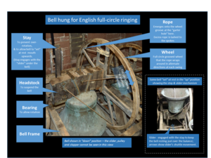 Full circle ringing - Mechanism of a bell hung for English full-circle ringing. The bell can swing through a full circle in alternate directions.