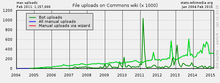 Example Wikistats chart for onwiki survey on Wikistats usage 05.png