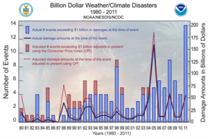 Economics of climate change mitigation - Image: Extreme weather in the US 1980 2011
