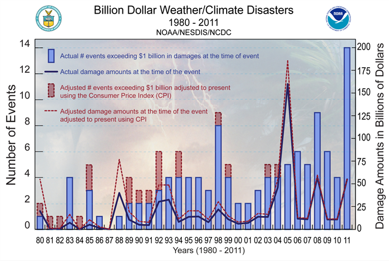Extreme weather in the US 1980-2011