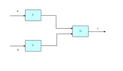 Flow-based programming - Wikipedia
