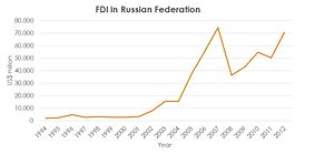 Foreign direct investment - Image: FDI in RF