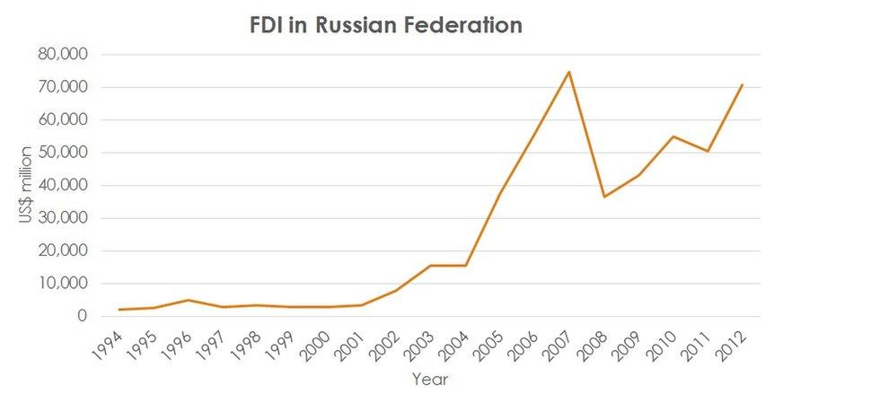 FDI in RF