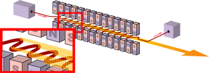 Free-electron laser - Schematic representation of an undulator, at the core of a free-electron laser.