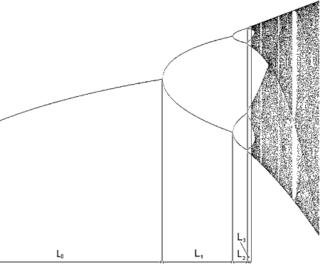 Feigenbaum constants Mathematical constants related to chaotic behavior