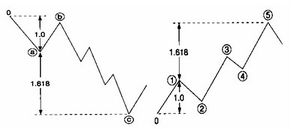 elliott wave exemple