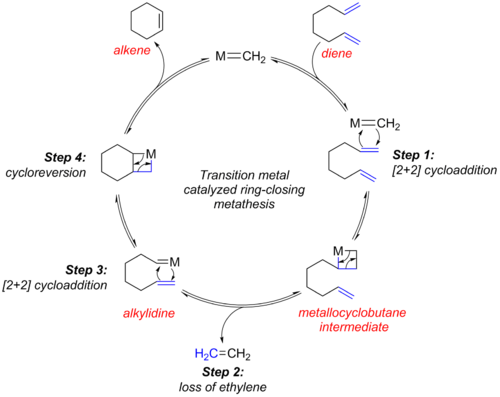 mechanism of olefin metathesis reaction Olefin metathesis is an organic reaction that entails the redistribution of fragments of alkenes (olefins) by the scission and regeneration of carbon - carbon double.