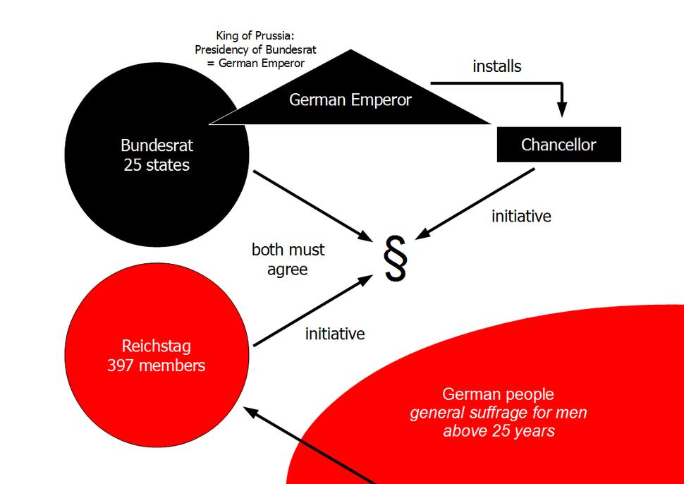 German constitution of 1871