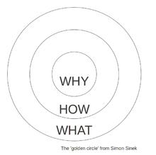 """Drei konzentrische Kreise, wobei der innere Kreis mit """"Warum"""", der mittlere Kreis mit """"Wie"""" und der äußere Kreis mit """"Was"""" bezeichnet sind"""