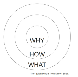 A diagram of what Simon Sinek calls 'The Golde...