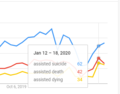 Google searches for assisted suicide, death, or dying.png